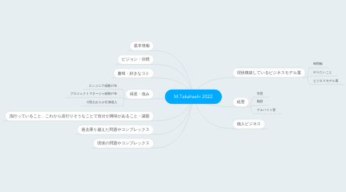 Mind Map: MASAHIRO TAKAHASHI in 2018