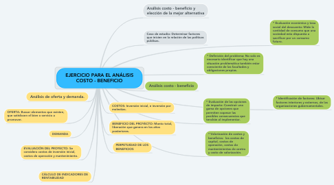 Mind Map: EJERCICIO PARA EL ANÁLISIS COSTO - BENEFICIO