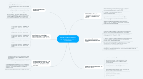 Mind Map: Unidad 2: La investigación cualitativa desde el entorno comunitario