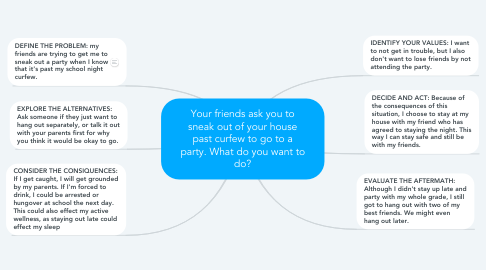 Mind Map: Your friends ask you to sneak out of your house past curfew to go to a party. What do you want to do?