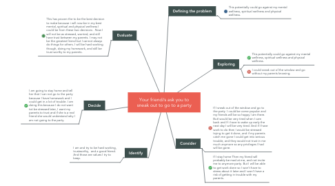 Mind Map: Your friend/s ask you to sneak out to go to a party