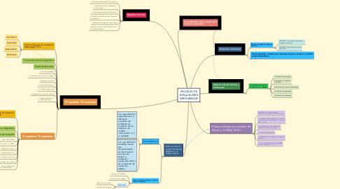 Mind Map: PROCESO DE EVALUACIÓN E INTERVENCION