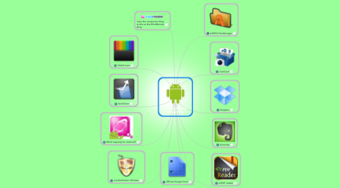 Mind Map: Android Apps for Productivity