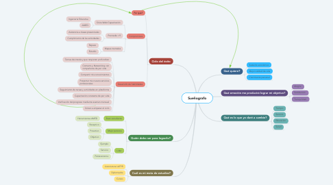 Mind Map: Sueñografo