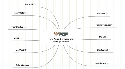 Mind Map: New Apps, Software and Startups In Beta