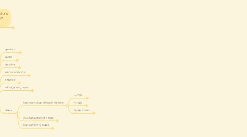 Mind Map: IM Training Cohort Week 3