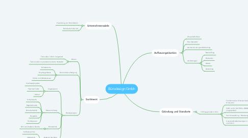Mind Map: Bürodesign Gmbh