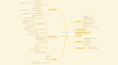 Mind Map: Resource management tool