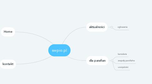 Mind Map: swpio.pl