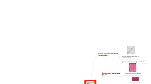 Mind Map: Производная функции