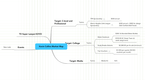 Mind Map: Kevin Collins Market Map