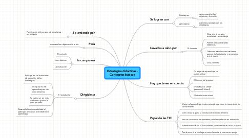 Mind Map: Estrategias didácticas -Conceptos básicos