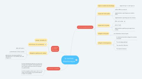 Mind Map: le contrat électronique