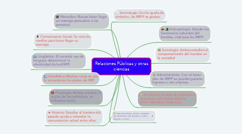 Mind Map: Relaciones Públicas y otras ciencias