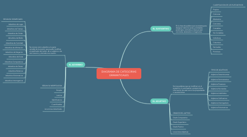Mind Map: DIAGRAMA DE CATEGORIAS GRAMATICALES