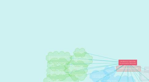 Mind Map: THEORIES OF TEACHING IN LANGUAGE TEACHING