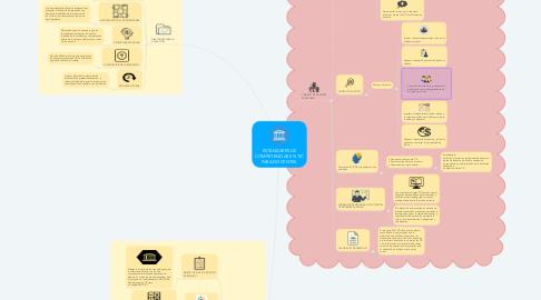 Mind Map: ESTÁNDARES DE COMPETENCIAS EN TIC PARA DOCENTES.