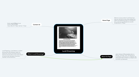 Mind Map: Lucid Dreaming