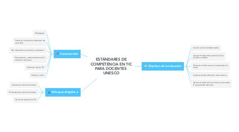 Mind Map: ESTÁNDARES DE COMPETENCIA EN TIC PARA DOCENTES  UNESCO