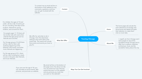 Mind Map: Touring Chicago