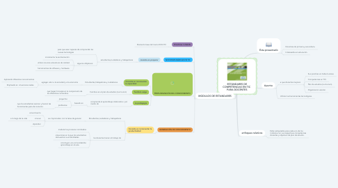 Mind Map: ESTÁNDARES DE COMPETENCIAS EN TIC  PARA DOCENTES