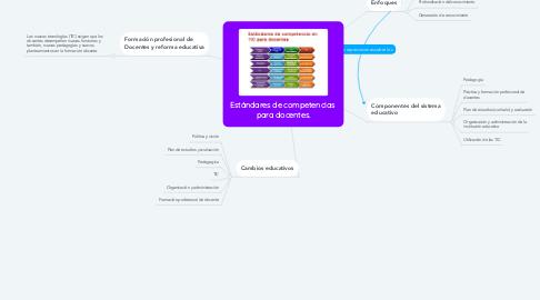 Mind Map: Estándares de competencias  para docentes.