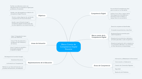 Mind Map: Marco Común de Competencia Digital Docente
