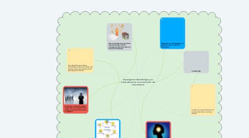 Mind Map: Investigación: Metodología y su trascendencia en la construcción del conocimiento