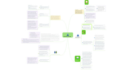 Mind Map: PARENTESCO Y FILIACIÓN