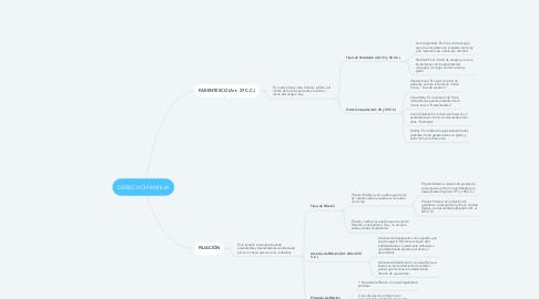 Mind Map: DERECHO FAMILIA
