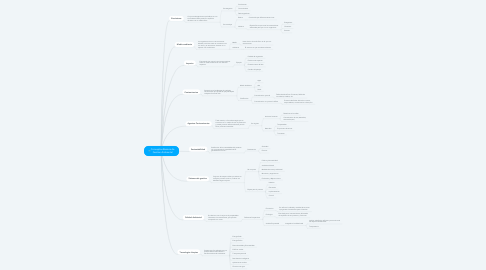 Mind Map: Conceptos Basicos de Gestion Ambiental