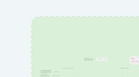 Mind Map: LENGUA MATERNA II