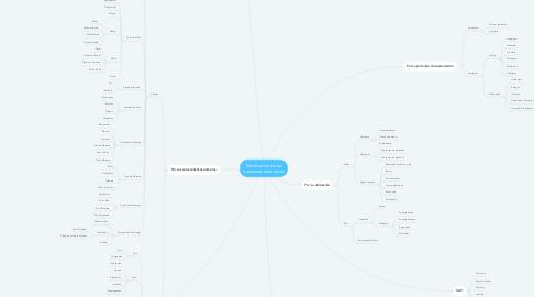 Mind Map: Clasificación de las aeronaves Aeronaves