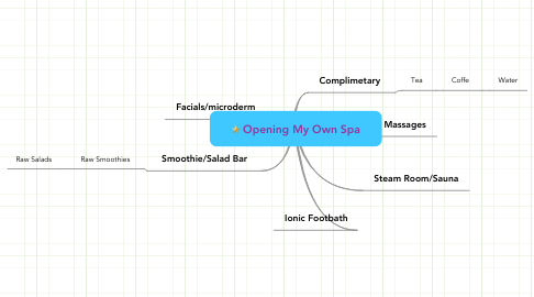 Mind Map: Opening My Own Spa