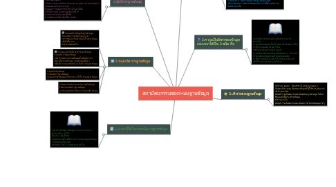 Mind Map: สถาปัตยกรรมของระบบฐานข้อมูล