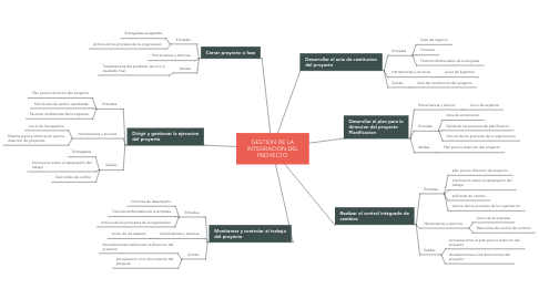 Mind Map: GESTION DE LA INTEGRACION DEL PROYECTO