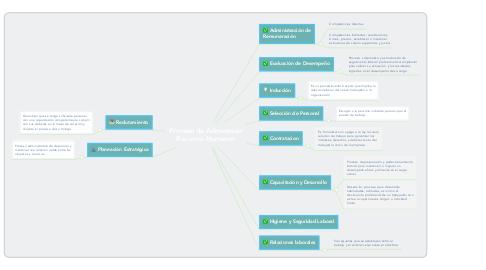 Mind Map: Proceso de Administrar Recursos Humanos
