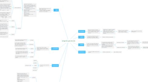 Mind Map: categorias gramaticales