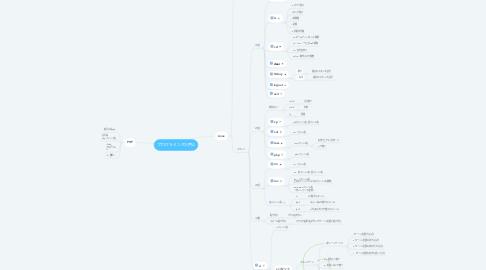 Mind Map: プログラミング入門A
