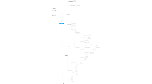 Mind Map: PRIMIERA SRLS