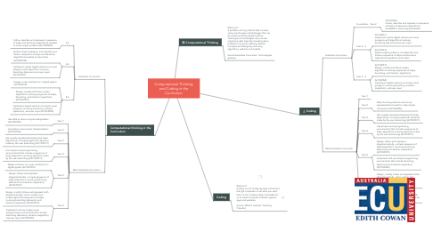 Mind Map: Computational Thinking and Coding in the Curriculum