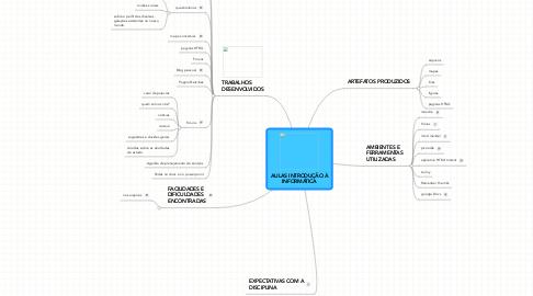 Mind Map: AULAS INTRODUÇÃO À INFORMÁTICA