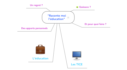 "Mind Map: ""Raconte moi l'éducation"""