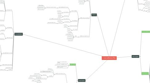 Mind Map: ยาออกฤทธิ์ต่อระบบไร้ท่อ