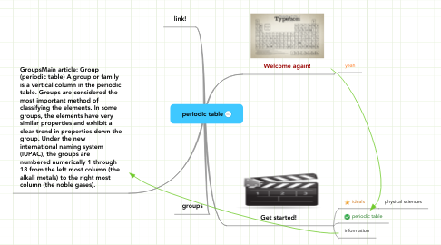 Mind Map: periodic table