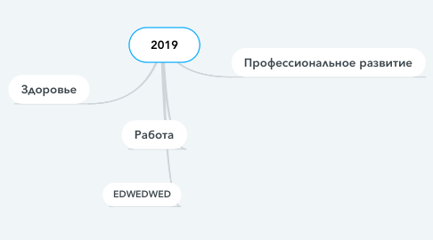 Mind Map: 2019