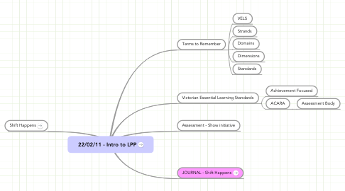 Mind Map: 22/02/11 - Intro to LPP