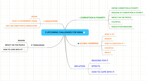 Mind Map: 5 UPCOMING CHALLENGES FOR INDIA