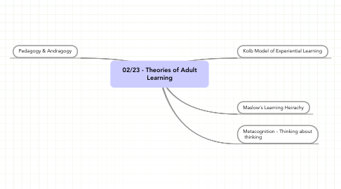 Mind Map: 02/23 - Theories of Adult Learning