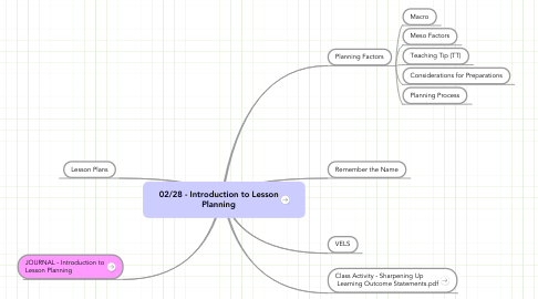 Mind Map: 02/28 - Introduction to Lesson Planning